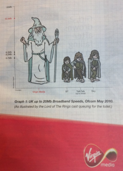 Virgin Broadband Gandalf Campaign - Ongoing Issues Pic