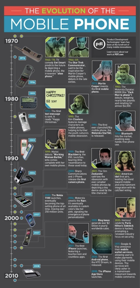 Evolution of the mobile phone 40 years
